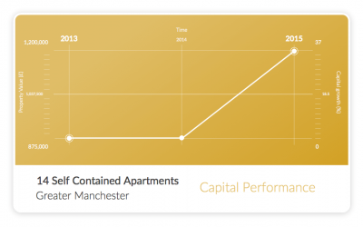 14 Apartments Capital Performance Graph
