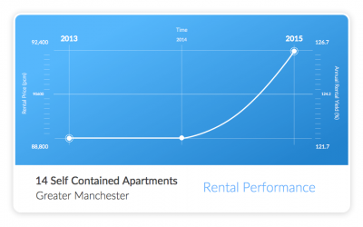 14 Apartments Rental Performance Graph